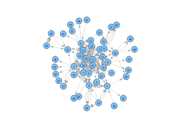 Network visualization in R with the igraph package