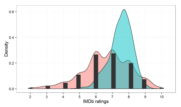 Predicting movie ratings with IMDb data and R